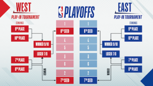 Getting Ready to Bet the 2021 NBA Playoffs